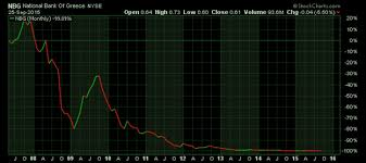 National Bank Of Greece Stock Chart Slaughter Of The Piigs Looms On The Horizon Gold Eagle