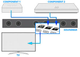 sound bar connection and setup guide components connected to sound bar