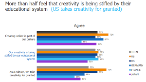 schools are still killing creativity user generated education one