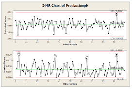 Lean Six Sigma Control Chart Lean Six Sigma 1 In The Control Chart Above The V