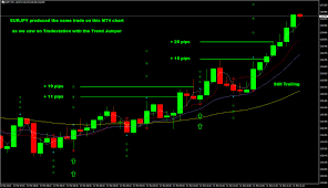 5 Minute Chart Day Trading Eurjpy 5 Minute Chart Is One Of The Best Daytrading Forex Charts