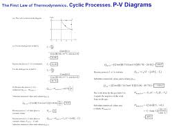 17 the first law of thermodynamics cyclic processes