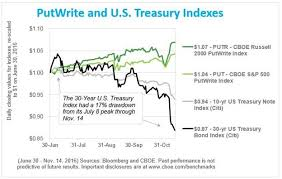 Yield Hungry Investors Explore Cboes Option Selling