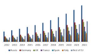 Vending Machine Statistics Mesmerizing Europe Vending Machine Market By Country USD Million Europe
