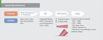 Hi Macs Adhesive Chart Tool Introduction
