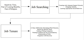 Job Search Process Flow Chart Flowchart Of Balance Explanation Model Of Labor Inclusion