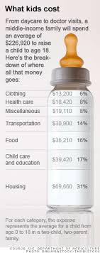 Cost Of Raising A Child Chart The Cost Of Raising A Child Climbed 40 Over The Past Decade