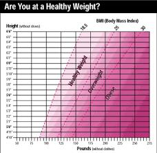 Body Mass Index Bmi Weight Loss