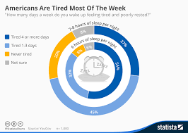 Wake Up Now Rank Chart Chart Americans Are Tired Most Of The Week Statista