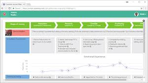 User Journey Chart Customer Journey Mapping