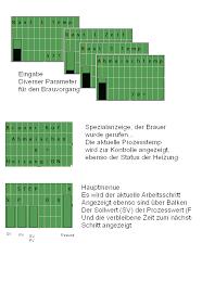 Forum - Brauprogram Siemens LOGO!