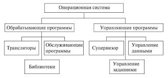 Реферат Программное обеспечение САПР Прикладное программное  Структура общесистемного программного обеспечения САПР