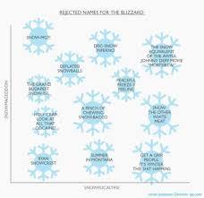 Chart Rejected Names For The Blizzard Quartz