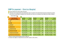 Texas Medicaid Eligibility Chart What Does It Cost Texas Childrens Health Plan