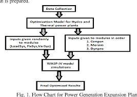 Figure 1 From Optimization Model Using Wasp Iv For
