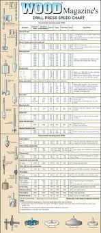 Drill Press Speed Chart Metal Size F Drill Bit Drill Press Speed Chart What Size Drill Bit