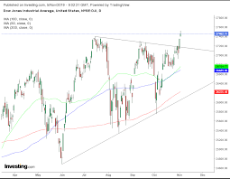 Dow Futures Daily Chart Opening Bell U S Futures Push For New Records Europe