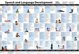 Early Childhood Development Chart Third Edition The Speech And Language Developmental Milestones Reference