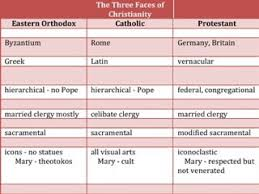 14 Unusual Difference Between Lutheran And Methodist Chart