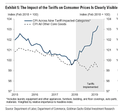 Goldman Sachs Stock Price Chart This Chart From Goldman Sachs Shows Tariffs Are Raising
