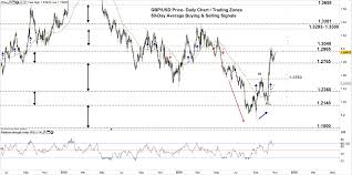 Pound Against The Dollar Chart Gbp Usd Price Forecast British Pound To Us Dollar A Rally