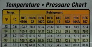 Air Conditioner Pressure Chart R22 R22 Pressure Chart High And Low Side Www Bedowntowndaytona Com