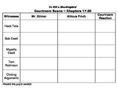 to kill a mockingbird quote analysis worksheets worksheets to kill a mockingbird courtroom scene worksheet