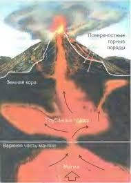 Образование минералов и горных пород магматических осадочных  Образование магматических горных пород