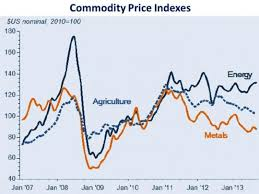 Moving Past The Commodity Supercycle Are We There Yet
