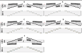 All About Pentatonic Scale Simplifying Theory