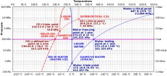 Safe Carbon Dioxide Levels Chart Dry Ice Wikipedia