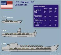 Scale Model Comparison Chart Navy Ship Size Comparison Chart Allied Wwii Landing Craft