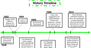 Periodic Table Blog: History Timeline
