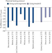 Cardiorespiratory Fitness Among Adults With Fibromyalgia European