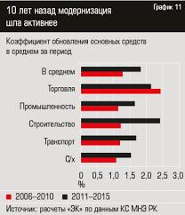 Доктор Производительность kz В развитых промышленных странах драйвером производительности труда являются в том числе инвестиции в науку и технологии Казахстан относится к той группе
