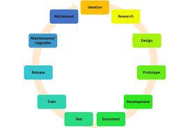 Product Development Process 101 Smartsheet
