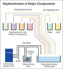 Zinc Nickel Plating Process Flow Chart Electroless Nickel Plating Control Electrolytic Plating