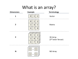 22 array concepts interview questions answers in java java67 array concept interview questions and answers in java