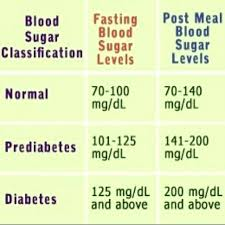 Precise Blood Sugar Chart Images Normal Fasting Blood Sugar