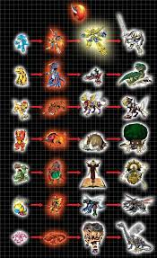 Digimon Armor Evolution Chart Armor Digivolution Chart 01 Courage By Chameleon Veil On