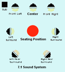 surround sound what really is the difference 7 1 surround sound layout