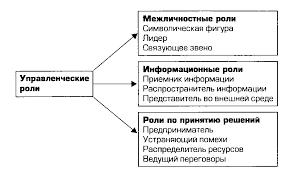 Реферат Современный подход к роли менеджера в организации  Современный подход к роли менеджера в организации