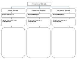Chemical Bonds Flow Chart Graphic Organizer Graphic