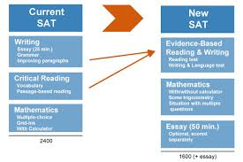online dissertation only phd sample resume auto s manager how to get a perfect sat essay score
