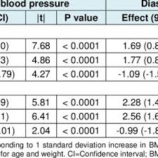 10 Image Result For Blood Pressure Chart By Age And Gender