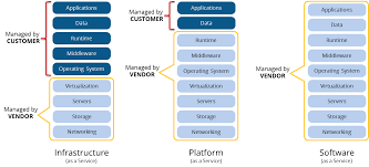 Saas Paas Iaas Driving Analytics Saas Paas And Iaas With Managed Services The