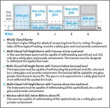 Glass Barrier Loading Chart Technical Information Glass And Safety Saint Gobain