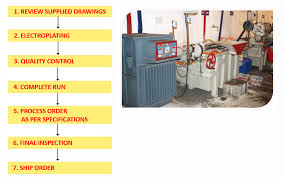 Plating Process Flow Chart Saini Plating Hardening Solution