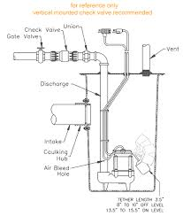 popular simplex sewage ejection systems by little giant pumps view typical installation