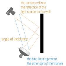 Principles Of Artificial Lighting 04 Lighting Principle Four Angle Of The Light Source To